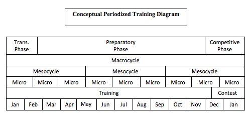 52-Week Basketball Training (52-Week Sports Training Series)