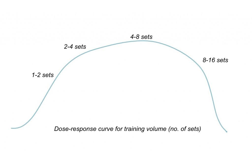 figure-2-Dose-response-curve1-1024x623.j