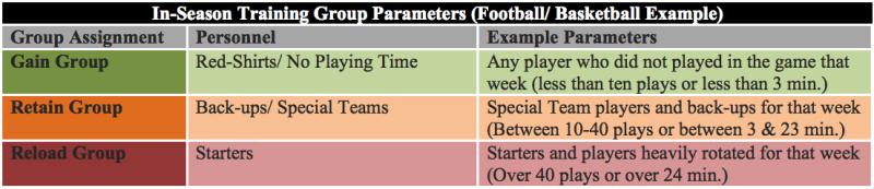 elitefts-IS-group-parameters1