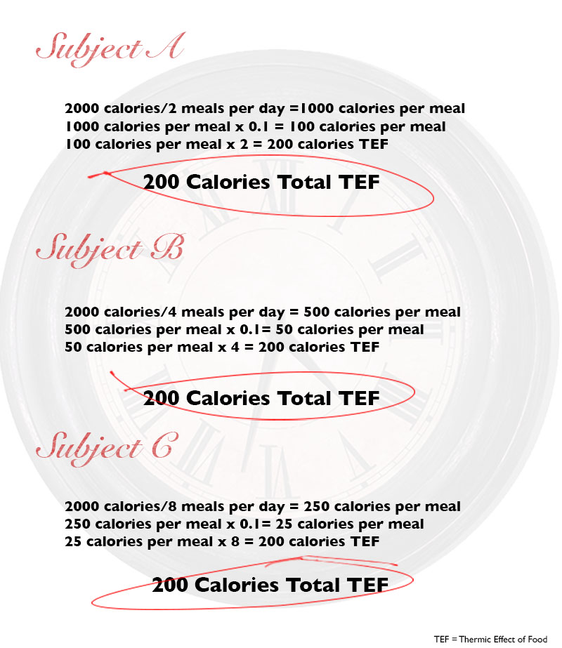 Can you lose weight dieting 6 days a week