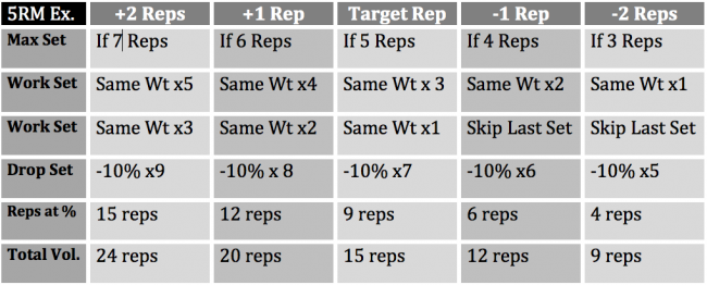 Summer Training for Football (with 8-Week Program) / Elite FTS