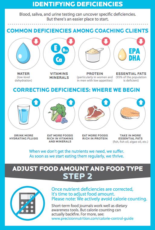 PrecisionNutrition: How to Fix a Broken Diet Infographic