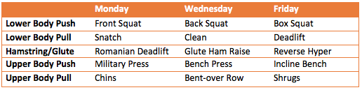 3 Days Per Week 5 Exercises Each Session
