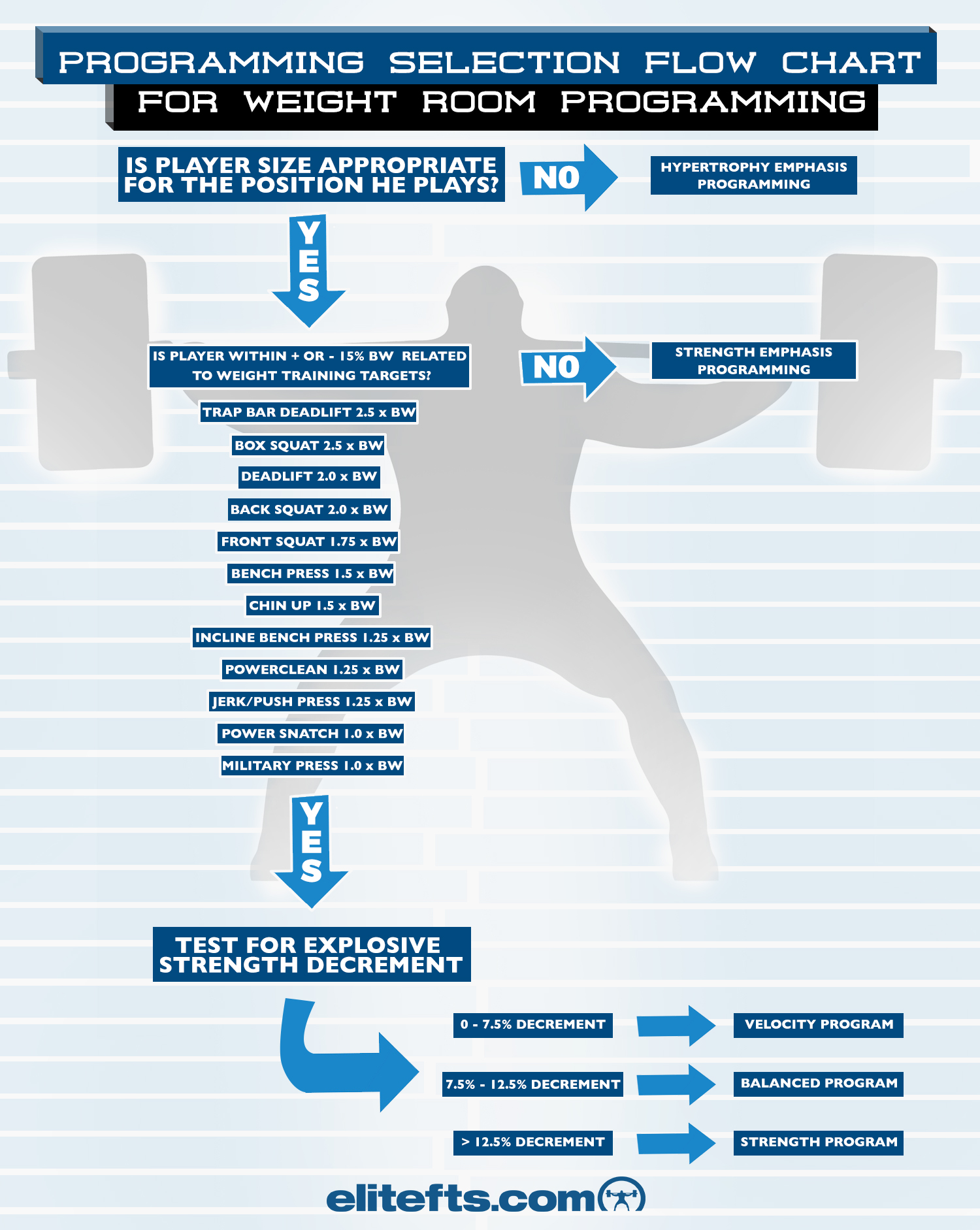 A simple flow chart for athlete programming elite fts flow velocity programming nvjuhfo Images