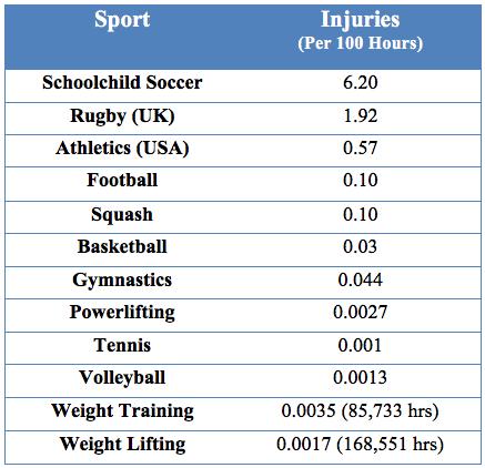 injury rates
