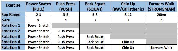 Progressive Weights Modified Circuit