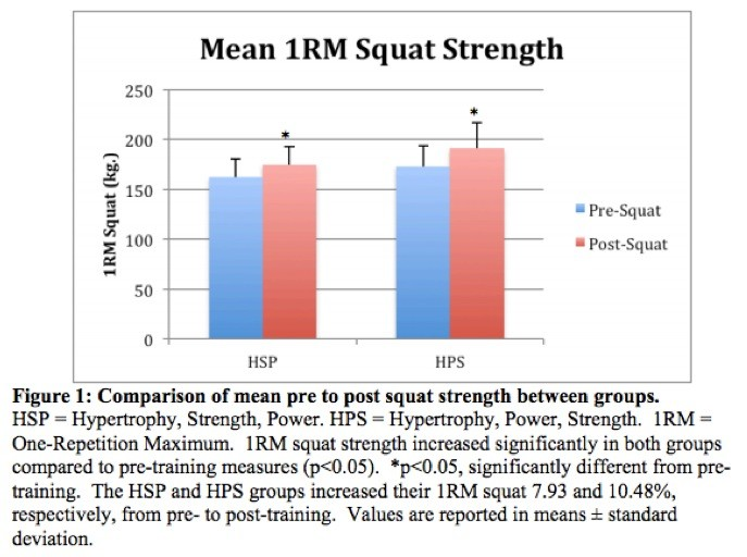 mean 1RM squat strength