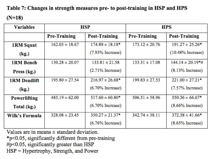 Daily undulating periodization conjugate adapted for raw for Undulating periodization template