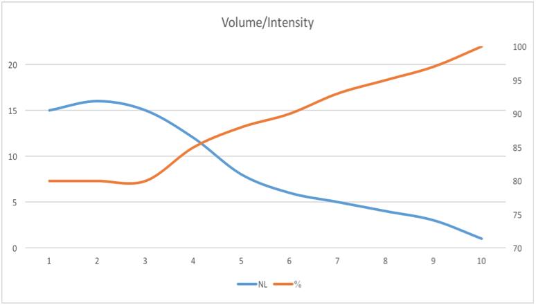 volume/intensity