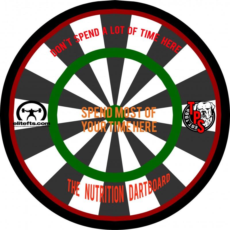 nutrition dartboard, tps, cj murphy, tps method, elitefts