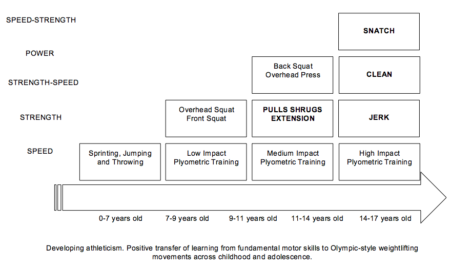 Olympic-Style Weightlifting Exercises for Youth Athletes