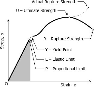 stress-strain-diagram