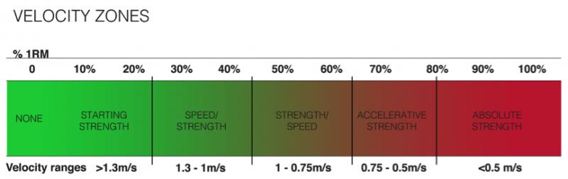 velocity zones