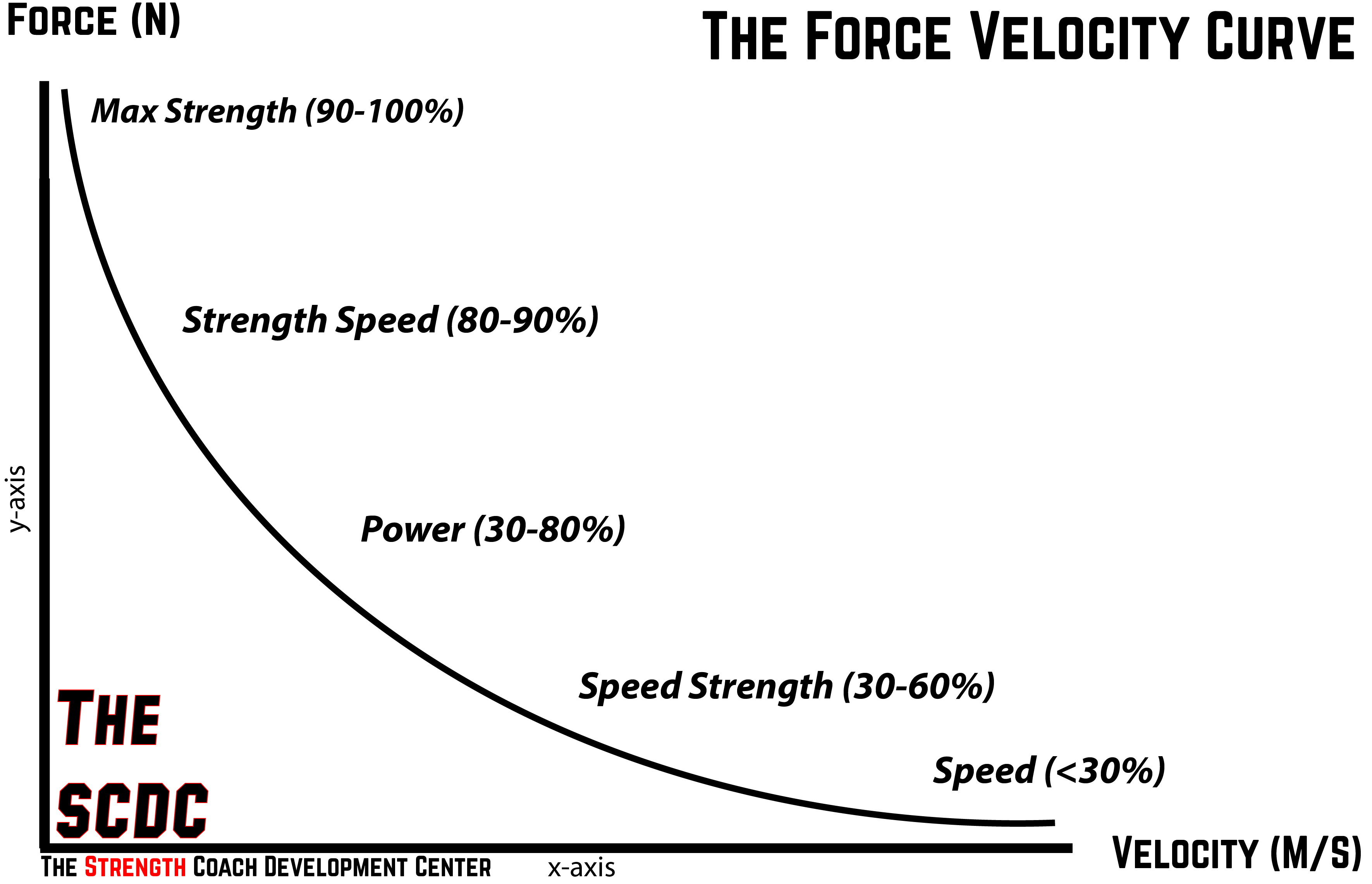 The Coach's Guide to Programming and Periodization: Surfing The Force-Velocity  Curve and Changing Seasons / Elite FTS