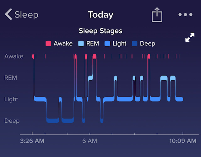 I Ended Up With Over 2 Hours Less Sleep But More Deep Sleep And Only 25 Minutes Less Rem Sleep The Light Sleep Certainly Counts As Sleep
