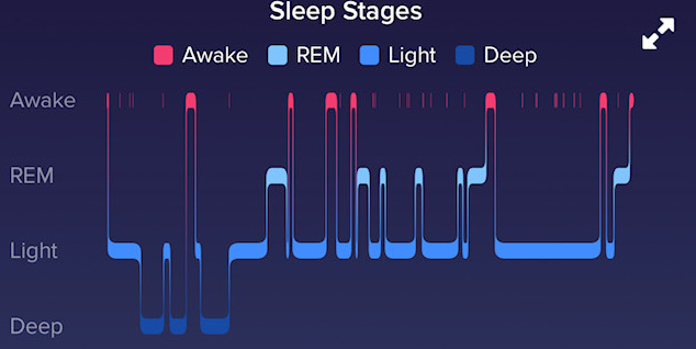 This Sleep Thing Is Confusing