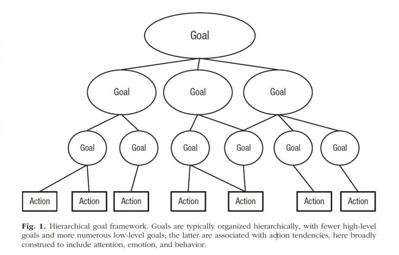 duckworth goal hierarchy