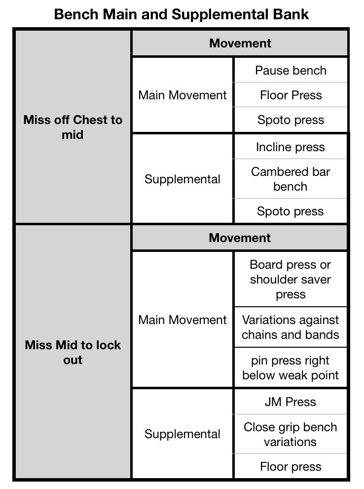 Bench main movement