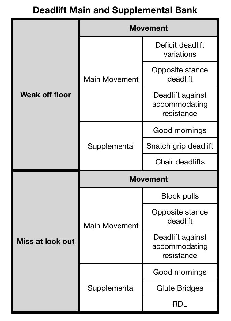 Deadlift Main movement