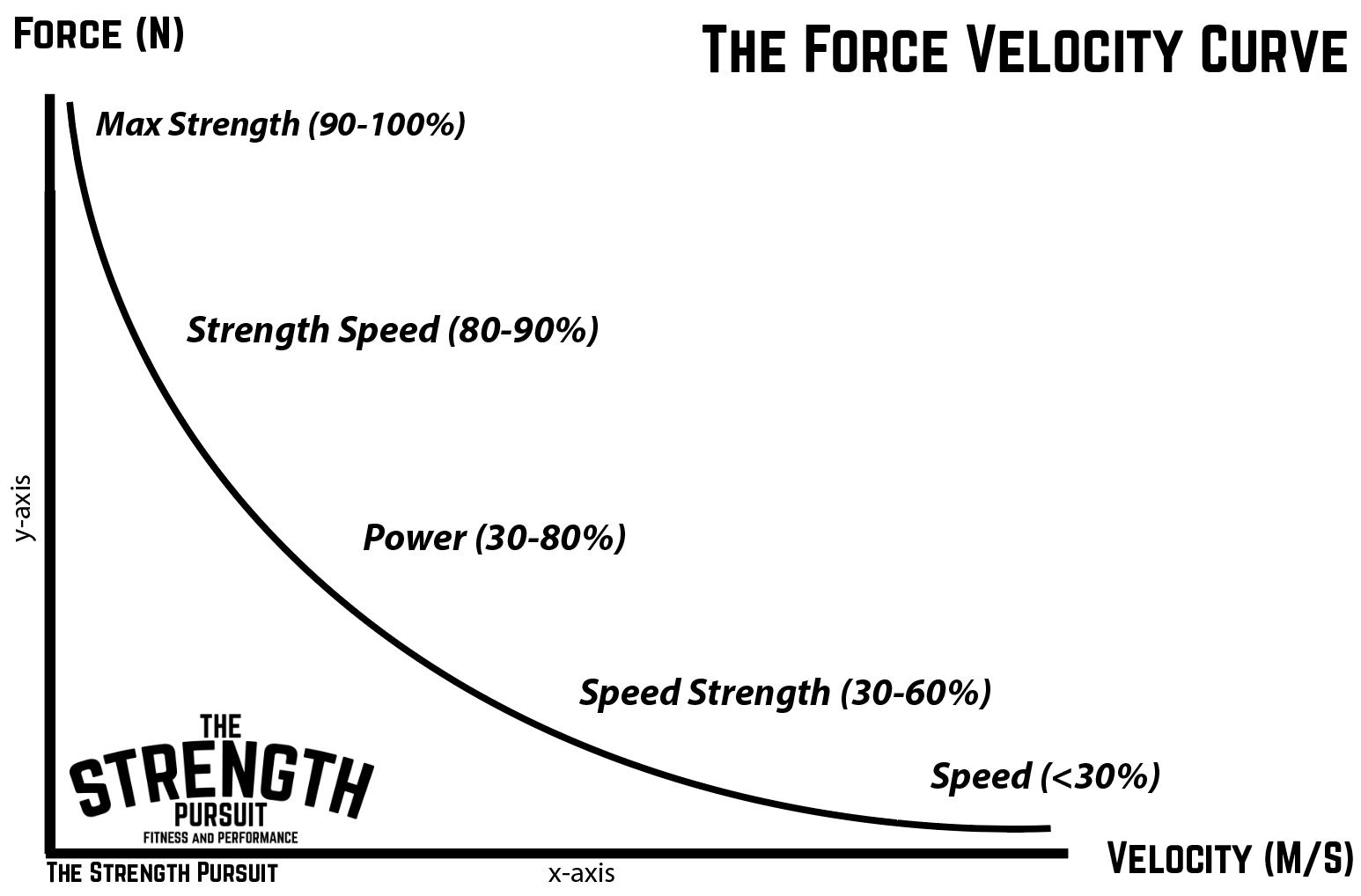 Force Velocity curve