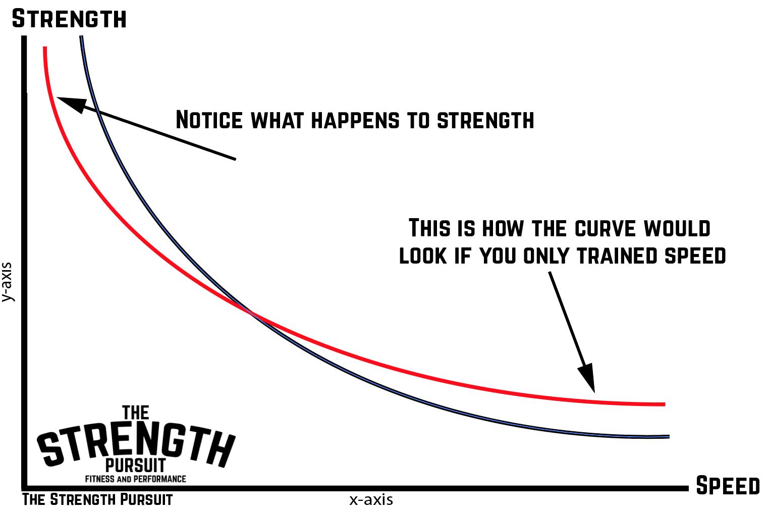 Just train speed