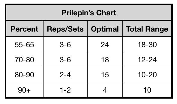Prilepin's chart