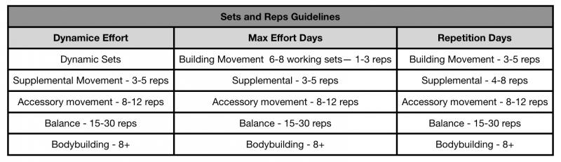 Dynamic Effort Max Effort Repetition Day