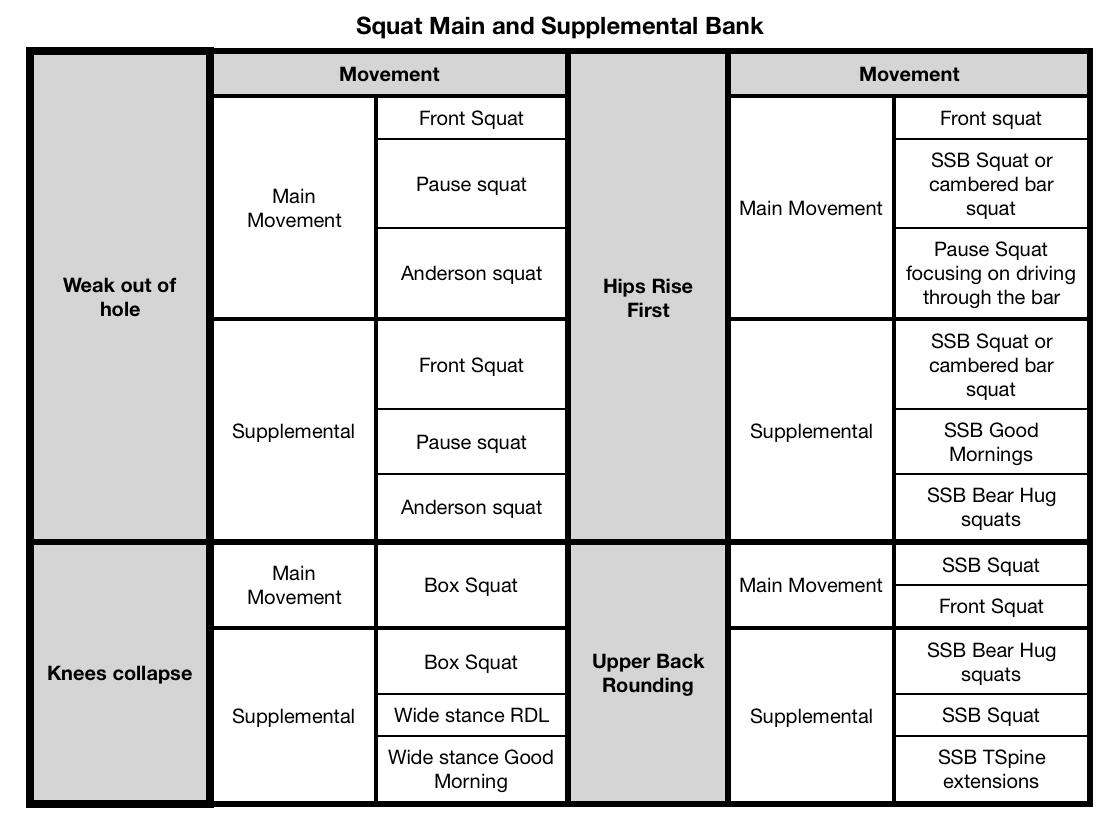 Squat Main Movement