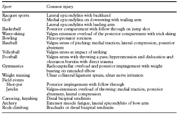 Common Injury in Sport