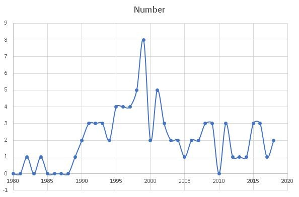 number of articles