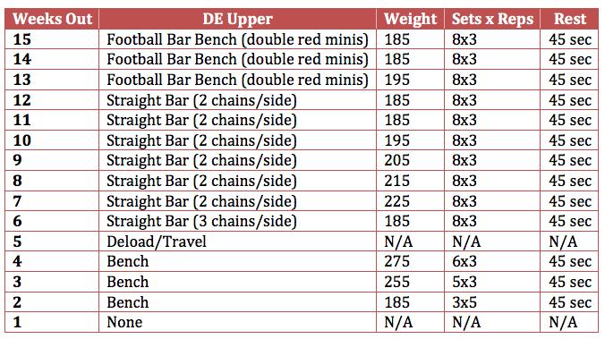 casey williams 10 lbs bench DE upper