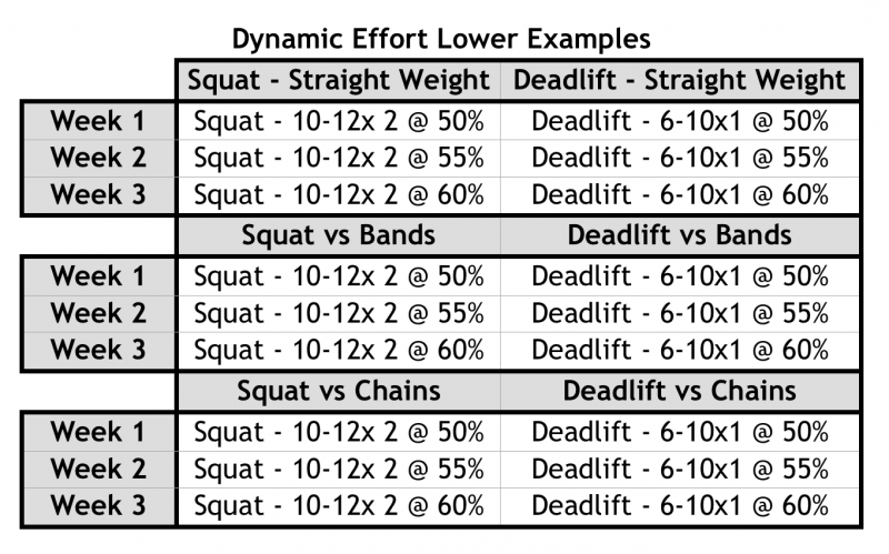 Dynamic Effort Lower Examples