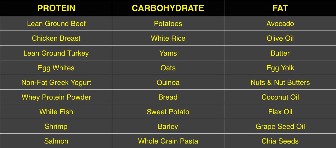 Food Selection Table