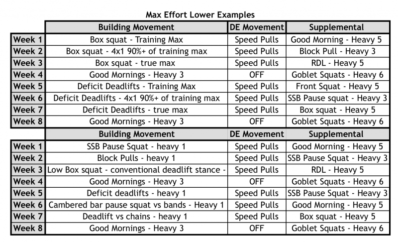 Max Effort Lower Examples