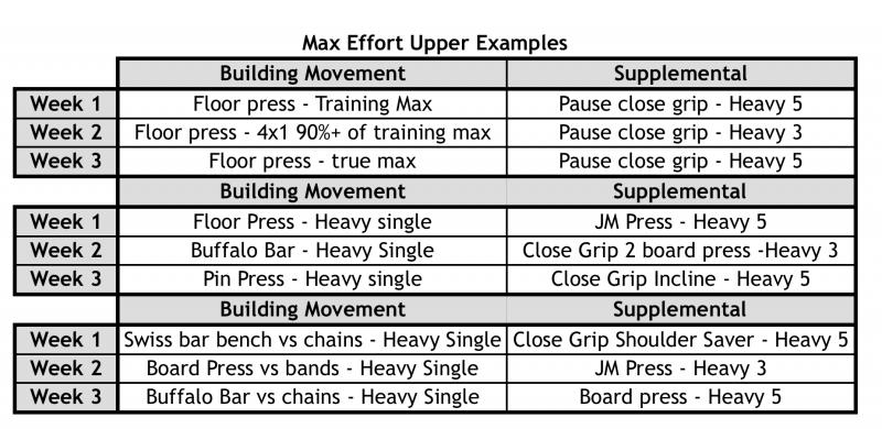 Max Effort Upper Examples