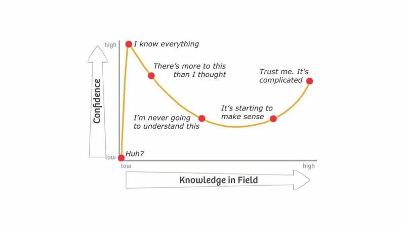 Dunning-Krueger-Effect