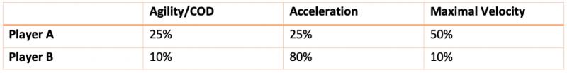 agility-acceleration