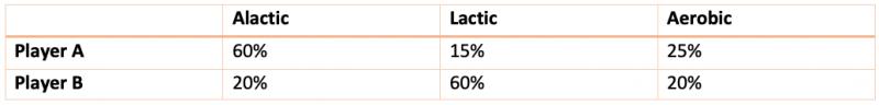 alactic-lactic