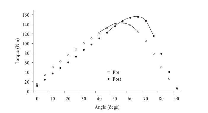 Angle-of-Peak-Torque