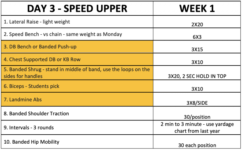 day-3-speed-upper