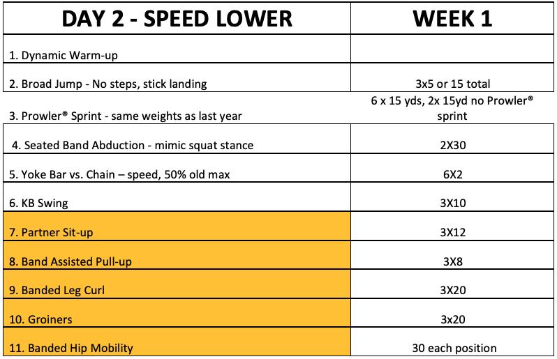 day-2-speed-lower
