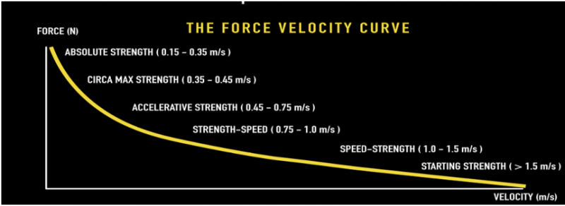 force-velocity-curve-chart