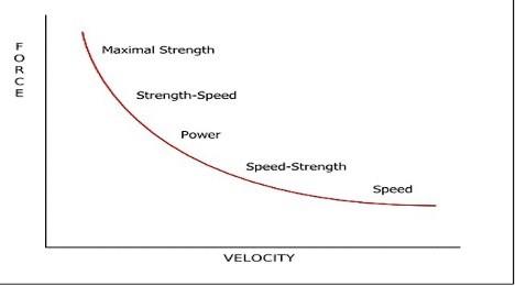 velocity-force